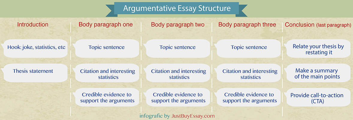 Doubt essay topics