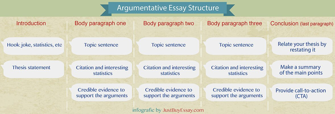 Secondary School English Essay  Argumentative Essay Topics With Samples Health Promotion Essay also Health Is Wealth Essay  Outstanding Argumentative Essay Topic Ideas To Impress Your  University English Essay
